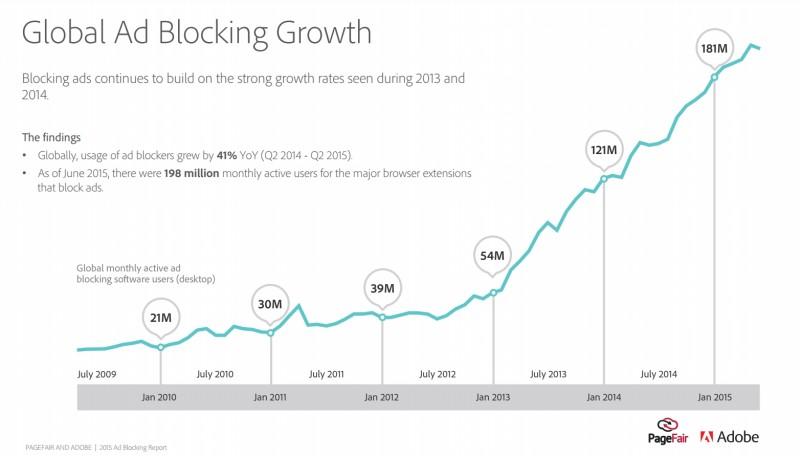 Adblocking growth across the globe