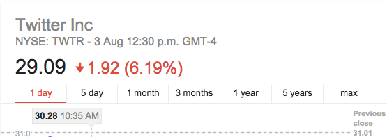 $TWTR's very bad, no good day…