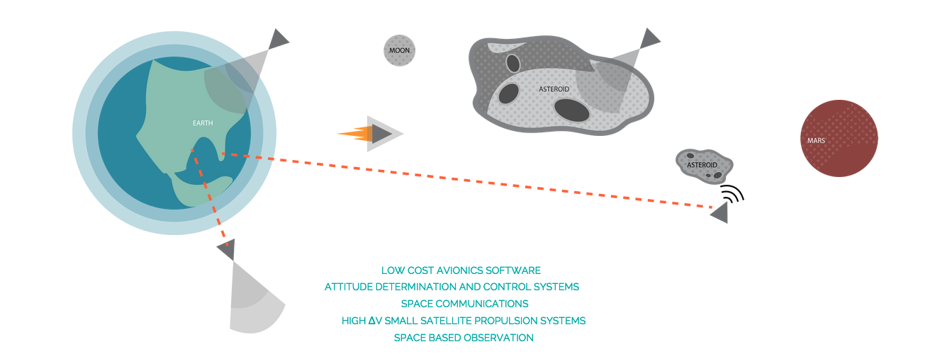 Planetary Resources is already on the asteroid mining mission