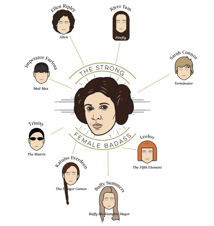 Princess Leia was an inspiration for several future female characters