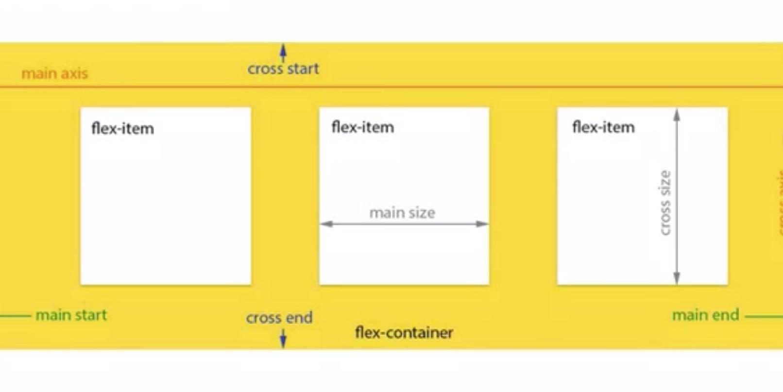 HTML & CSS tricks, episode 1: Learn flexbox