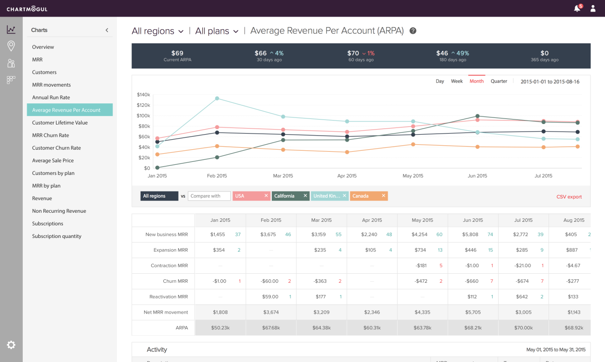ChartMogul revamps its website and subscription analytics tools