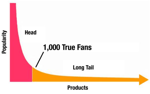 1000_true_fans