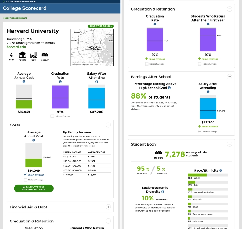 The new site lets you check out detailed stats for over 7,000 US schools