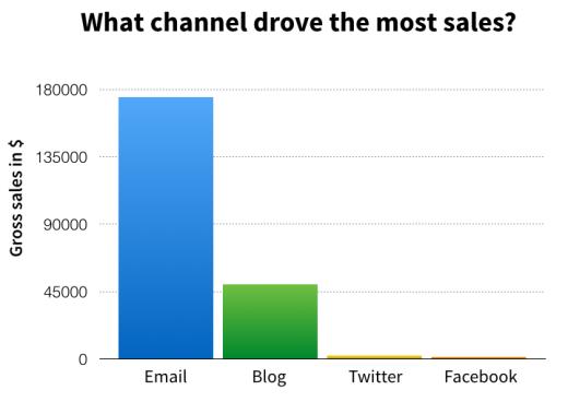 blog-graphs_key_1AA9FCCE