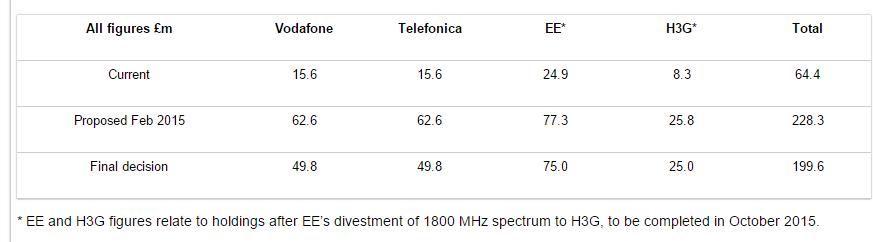 spectrum fees
