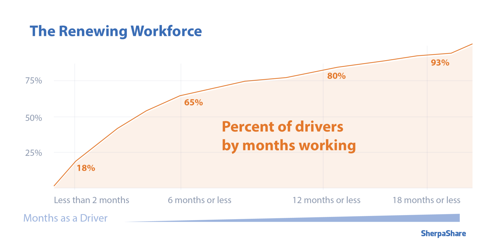 Uber and Lyft renewing workforce