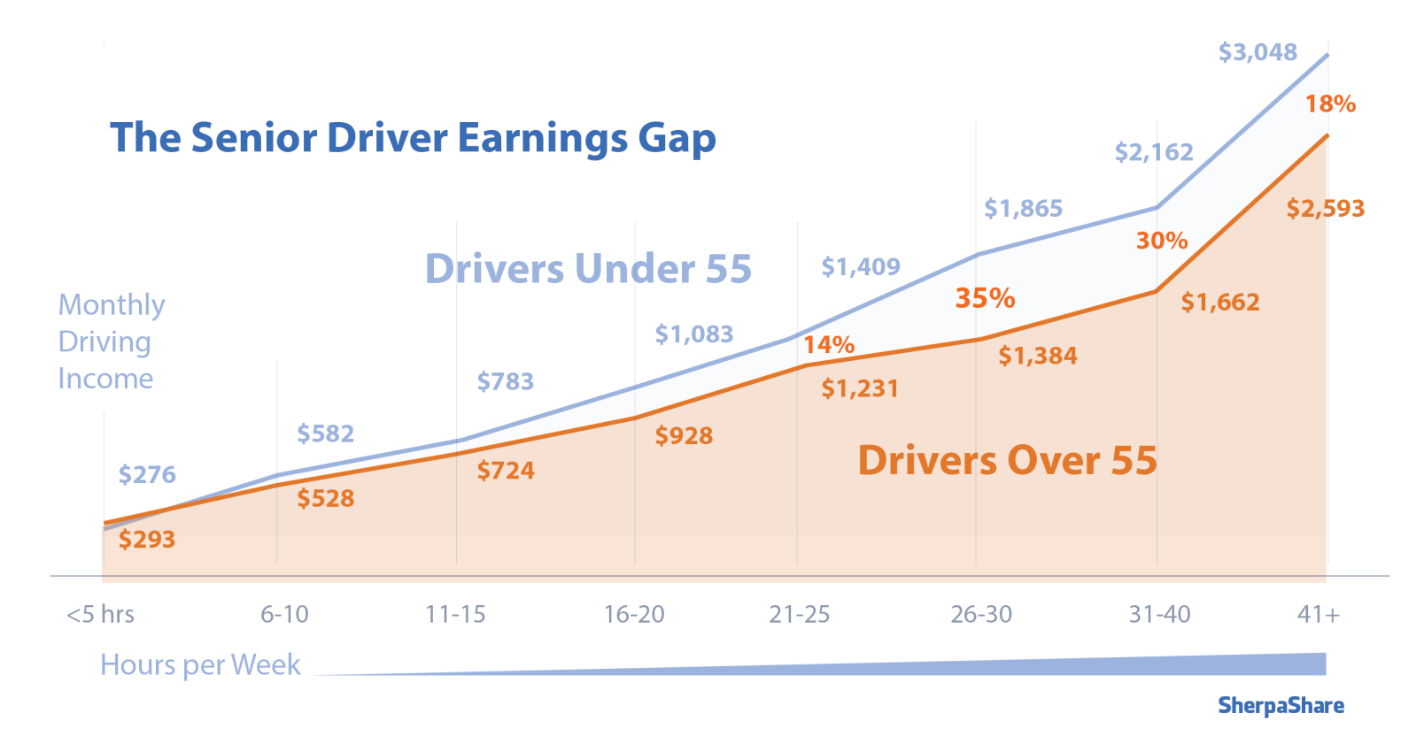 Uber and Lyft drivers earning gap