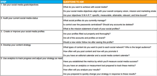 How To Do A Social Media Audit - Social media analytics report template