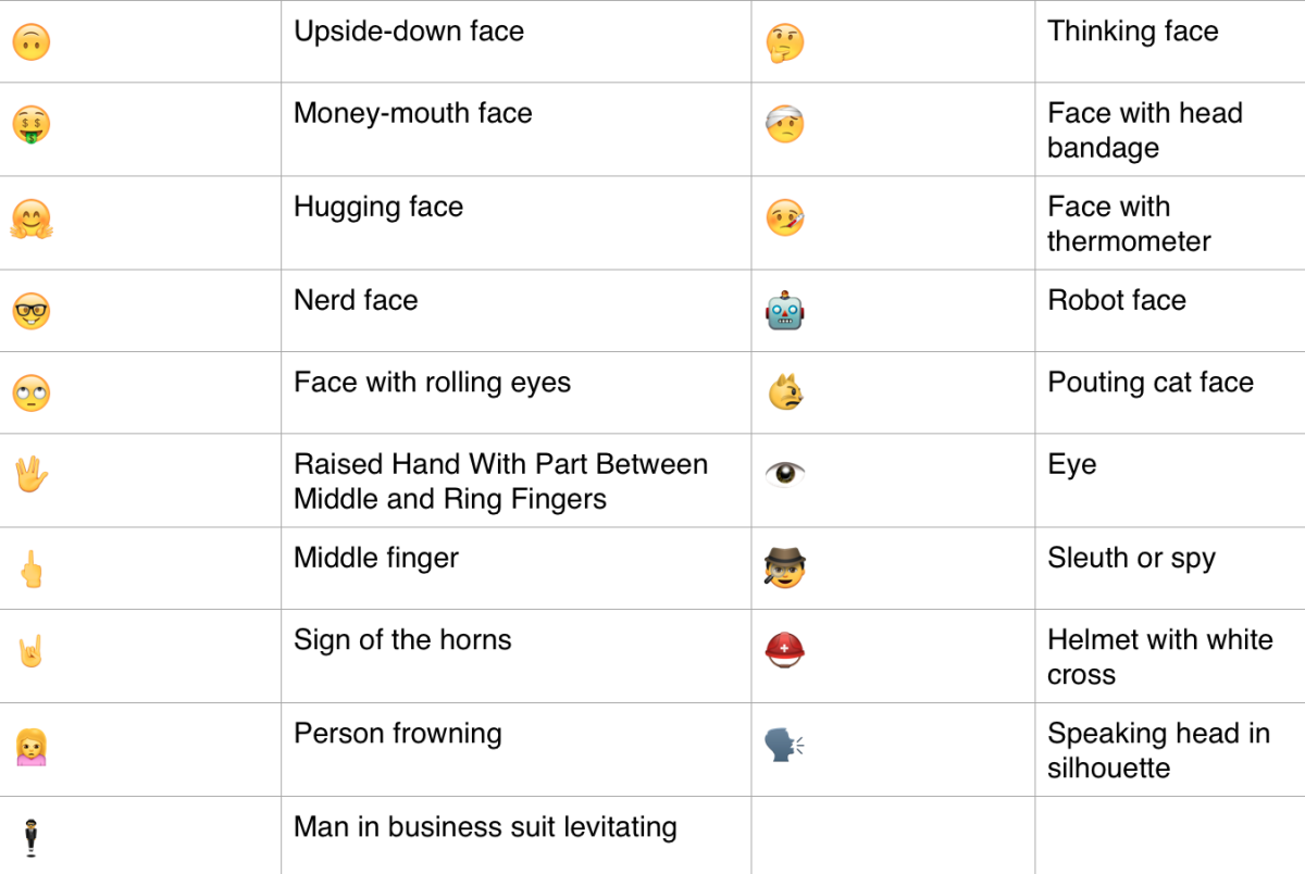 Our ultimate guide to the new emoji in ios 91 facehand iphone emoji biocorpaavc Choice Image