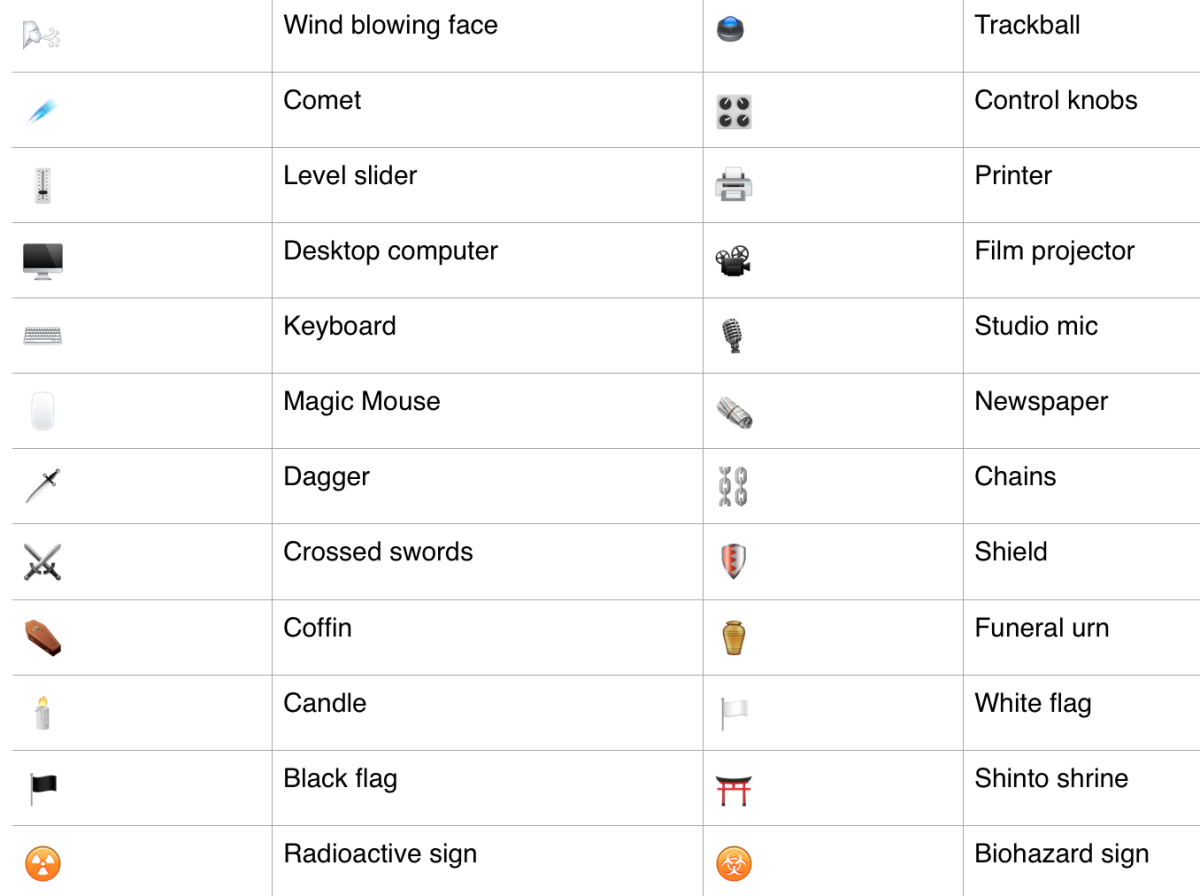 our ultimate guide to the new emoji in ios 9 1