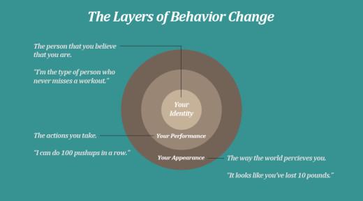 habit-layers