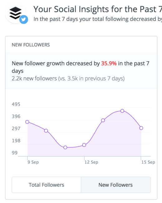 social-media-engagement-new-followers-count