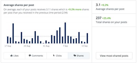 social-media-engagement-shares-per-post