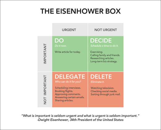 1397521201-use-eisenhower-box-stop-wasting-time-more-productive
