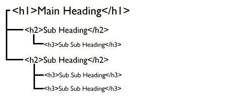How-to-headings-in-blog-posts