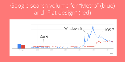 Trends-Search-Graph