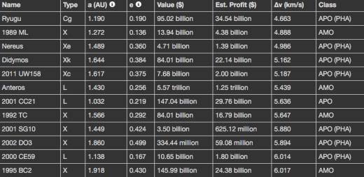 asteroid-value