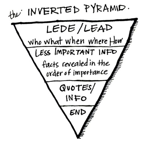 inverted-pyramid