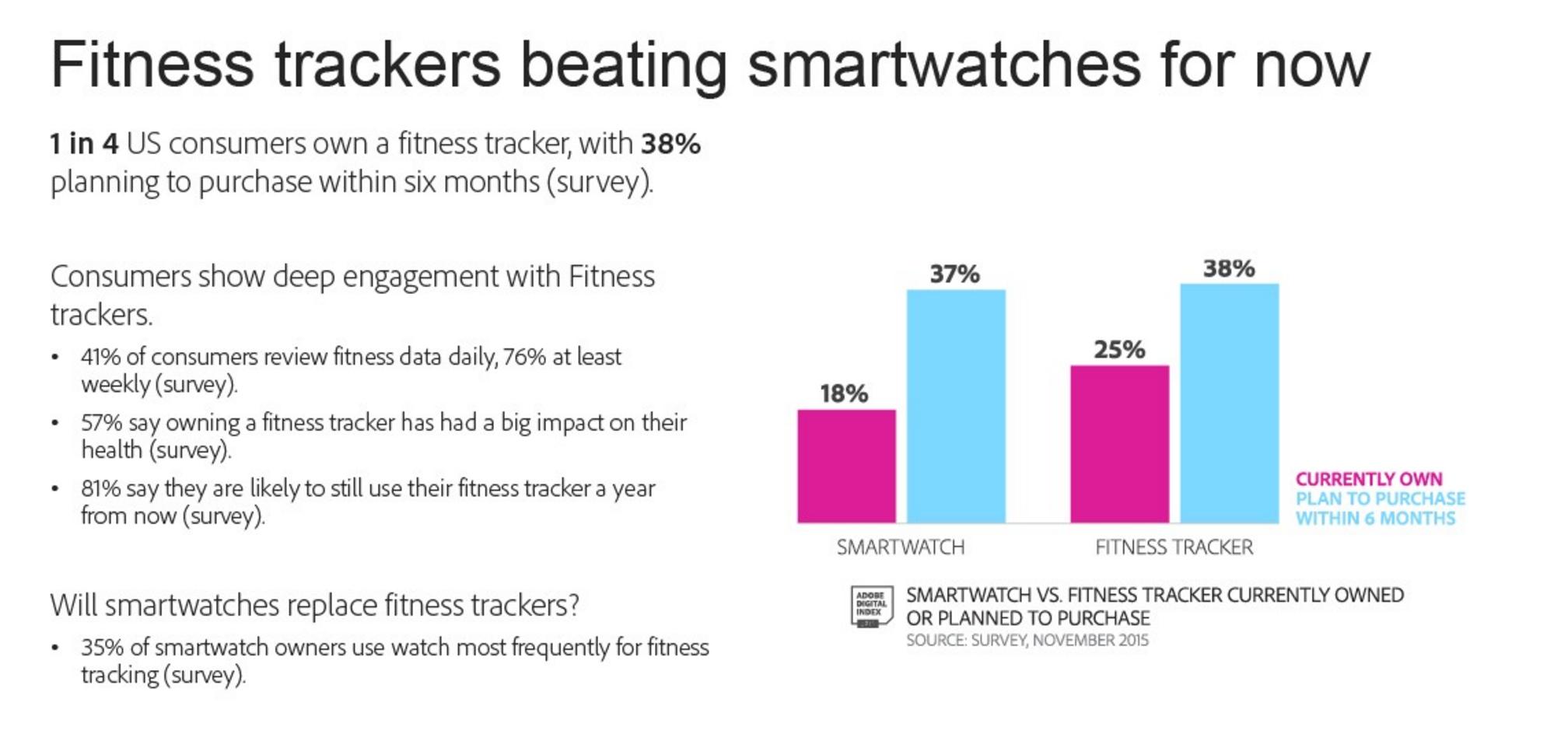 adobe smartwatch fitness