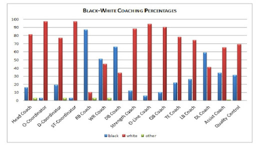 black white coaching percentages