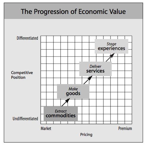 progression-of-economic-value