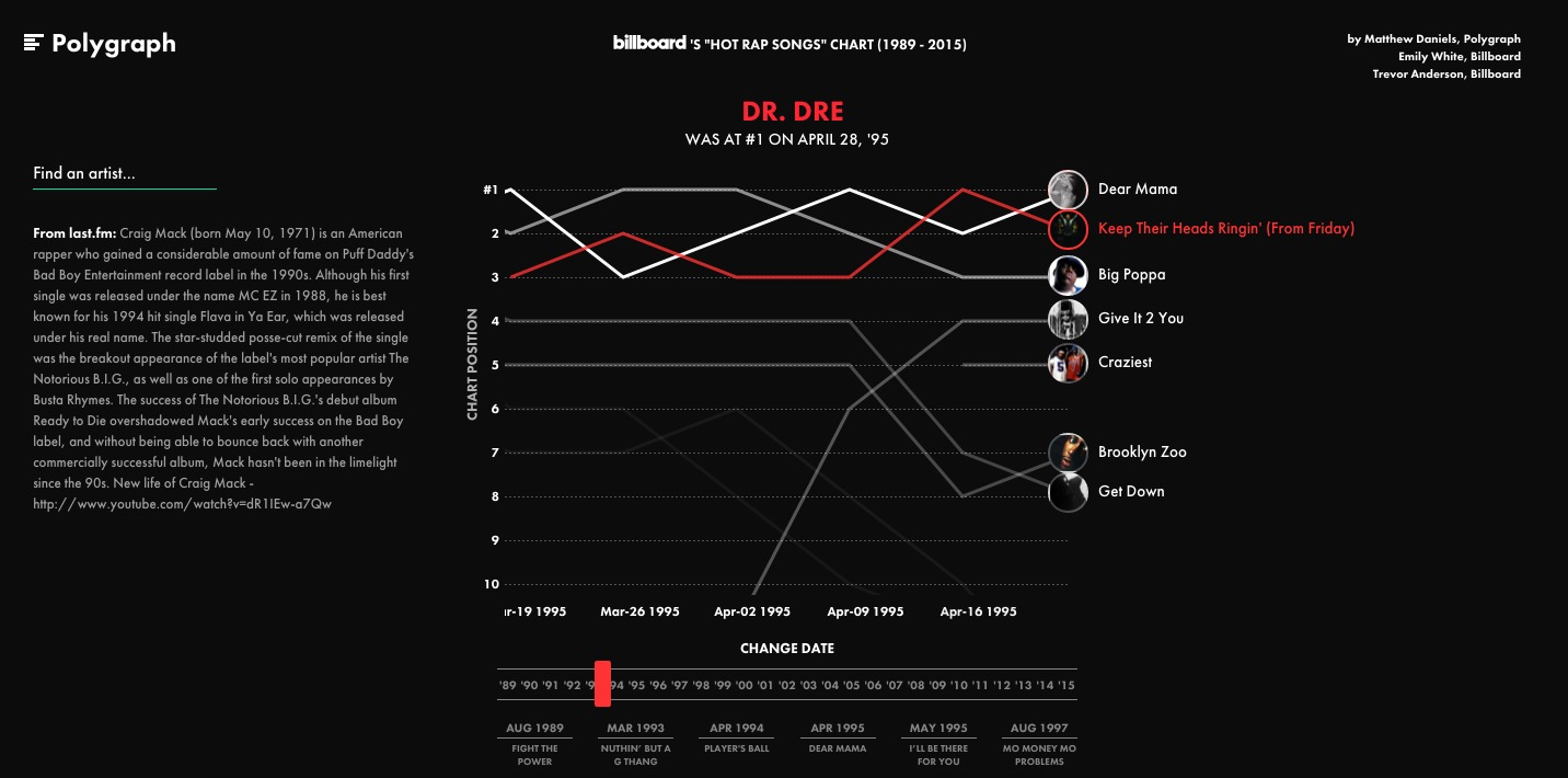 This graph lets you listen to every hip-hop hit from 1989 to 2015