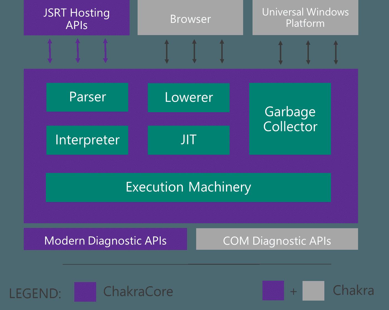 Chakra JavaScript