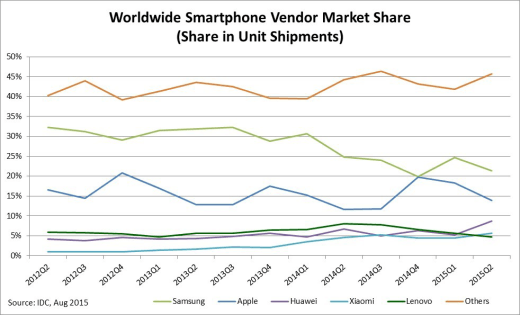 Samsung's smartphone sales show the beginning of the end