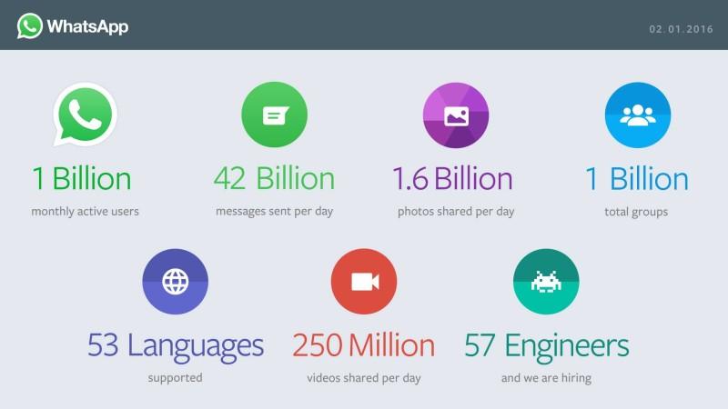 WhatsApp's 1 billion users now send 42 billion messages per day