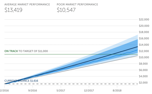 Even when you have just a little to invest -- I've put in less than $2k in just to start -- the returns do stack up.