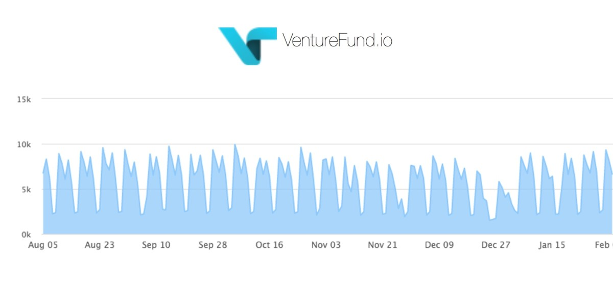 Venturefund.io lets startups show investors their traction in real-time