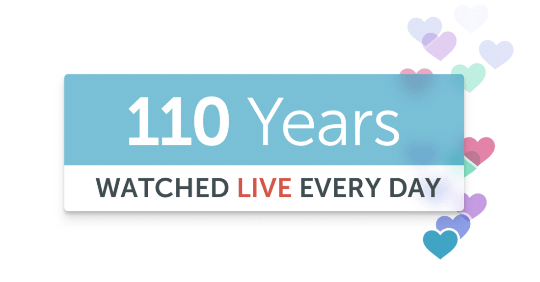 Periscope says its users watch a staggering 110 years worth of live video daily