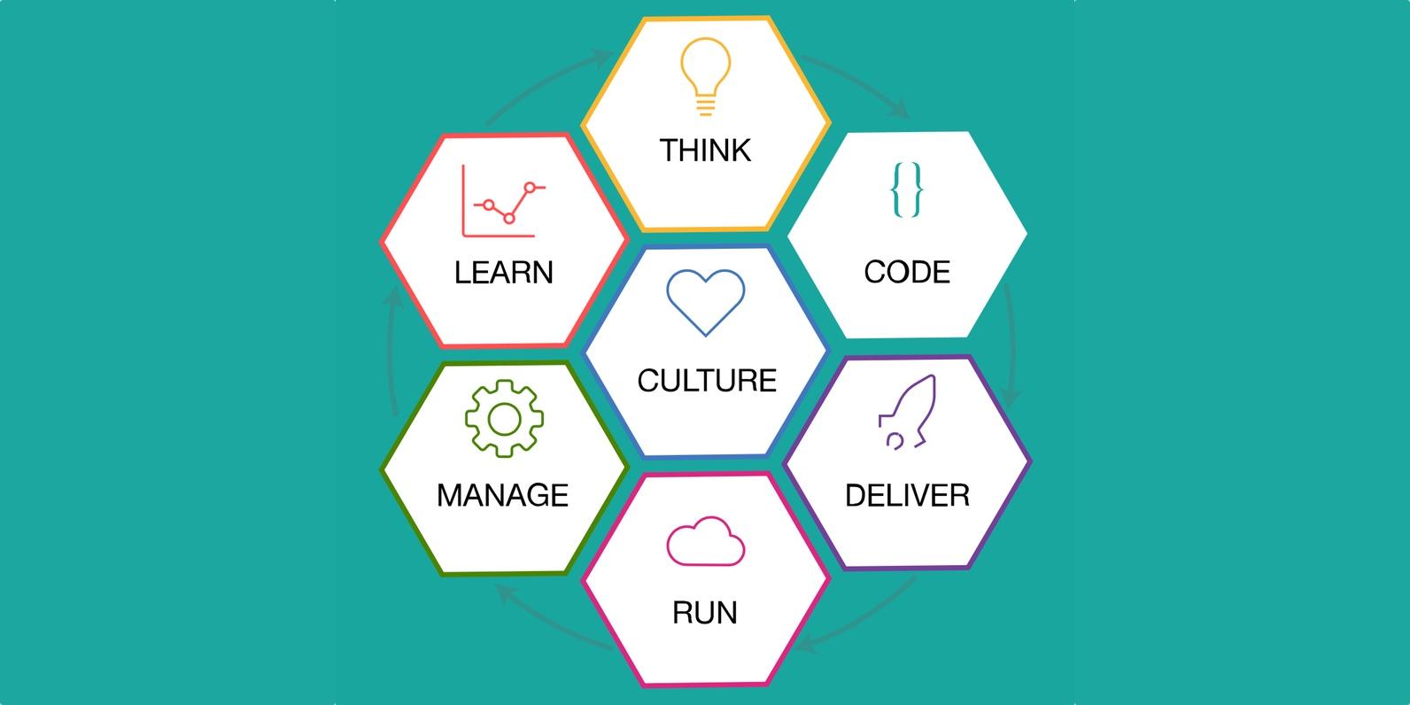 IBM 'Bluemix Garage Method' is a developer's blueprint for cloud-based success