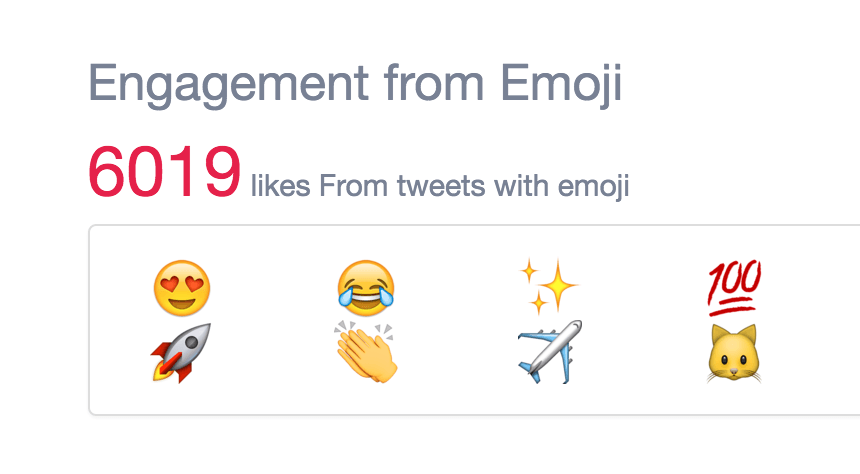 Find out which emoji you use most on social media 🍆