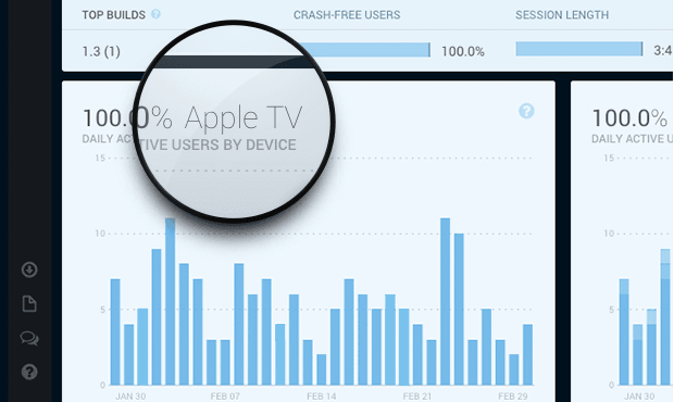 Twitter Fabric is launching its real-time analytics tool 'Answers' for Apple TV apps