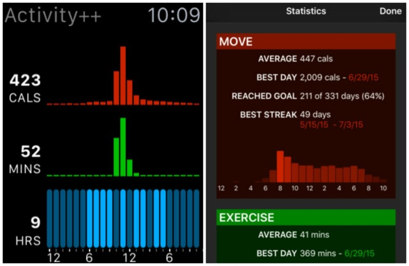 Activity++ is a big improvement over Apple's native tracker app