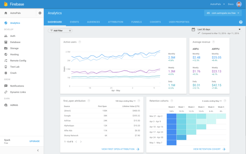 Google updates Firebase with analytics and messaging to be a 'unified app platform'