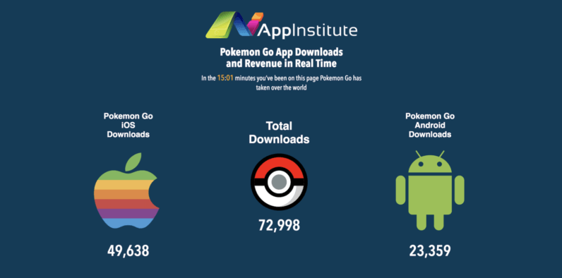 Watch (and cry) as Pokémon Go earns more in minutes than you do in a year