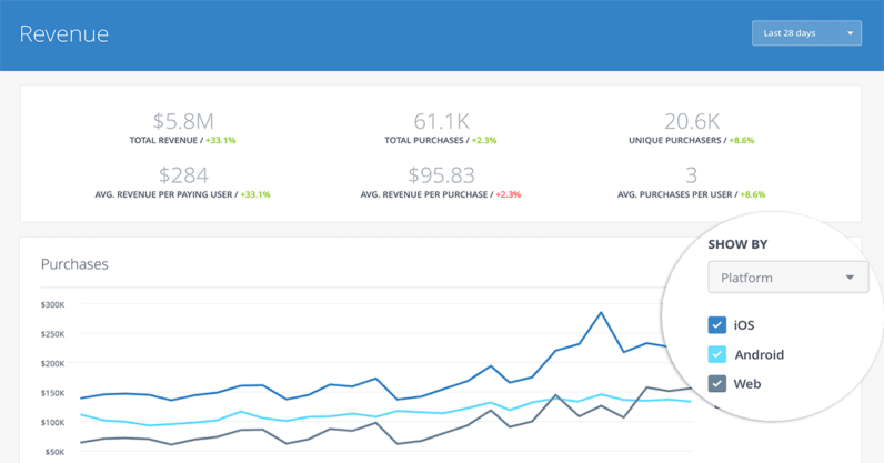 Facebook's Analytics for Apps now lets you view cross-platform metrics all in one place