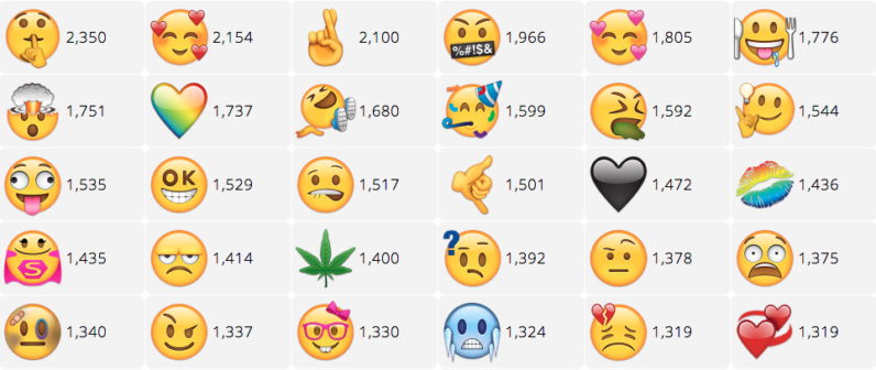 New Emojis 2020 You can now vote for new emoji to be added to your phone