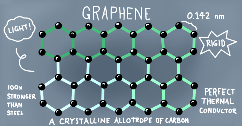 3 Ways Graphene Has Already Lived Up to its Hype