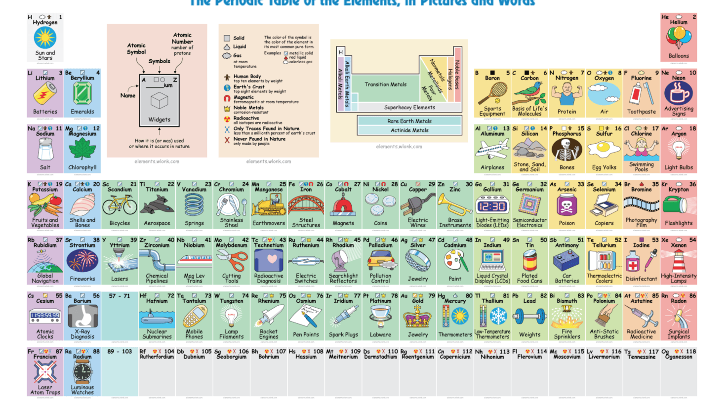 Interactive periodic table finally clues us in to what for Table of elements 85