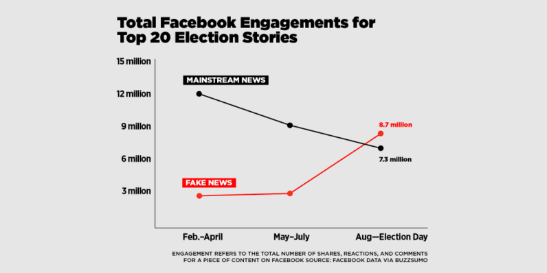 Fake stories outperformed real political news over the election's final months