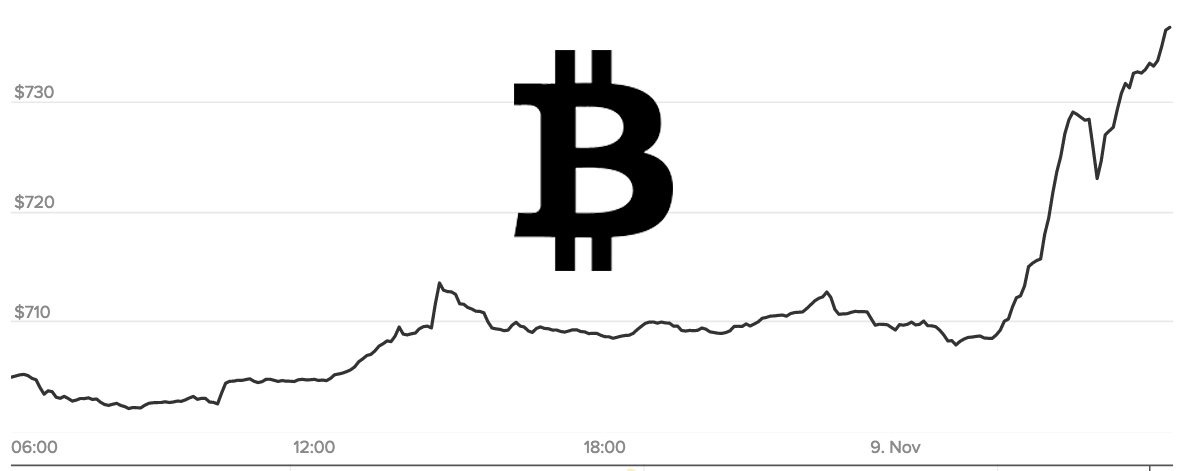 Bitcoin is surging thanks to Trump's victory