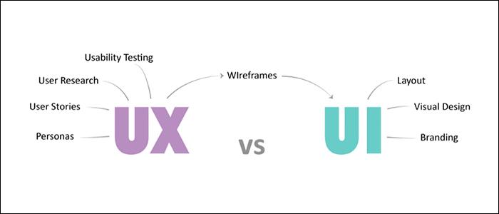Top 10 Website Design Ui Vs UX Trends of 2017
