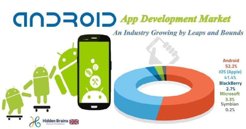 Android App Development Market: An Industry Growing by Leaps and Bounds