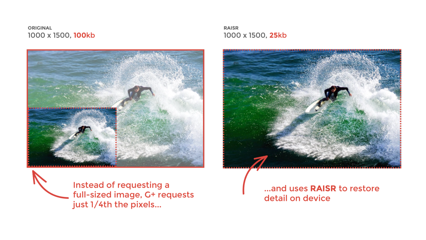 Google's new image compression tool uses 75% less bandwidth