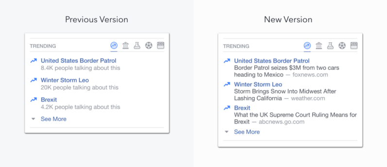 Facebook abandons personalized trending topics