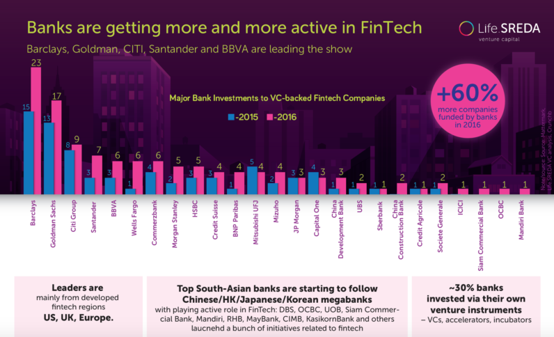 60% more fintechs were funded by banks